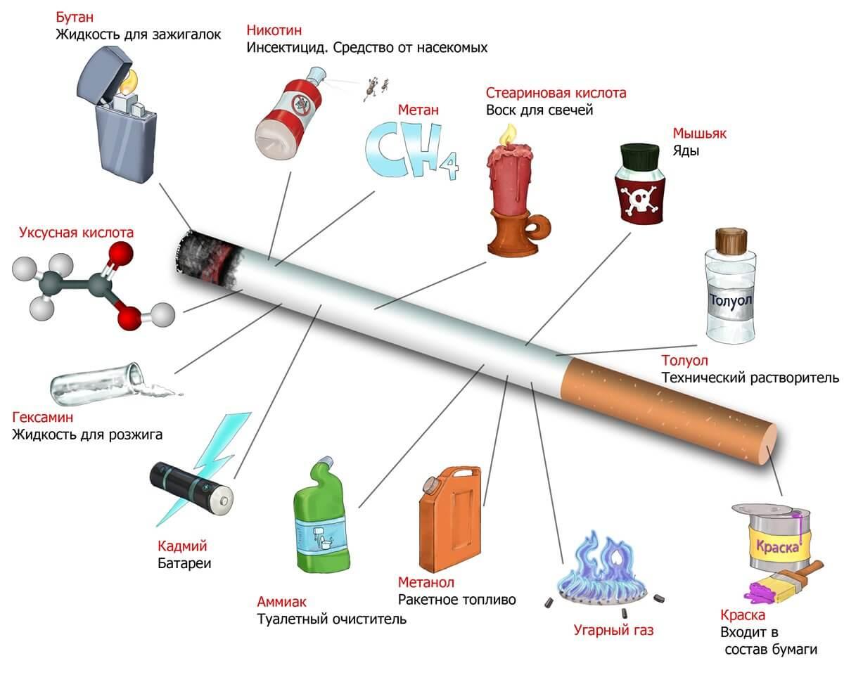 Содержание вредных веществ в дыме