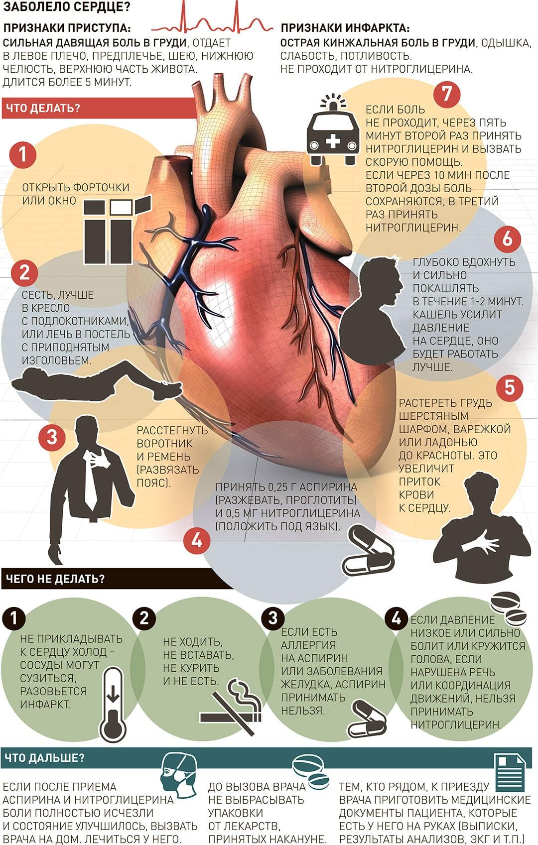 Что делать если болит сердце и не проходит