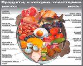 Плохой холестерин - содержание в продуктах