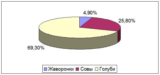 Хронотипы в процентах